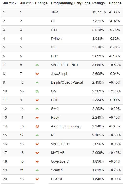 2017年7月TIOBE编程语言排行榜:C/C++编程语言前三