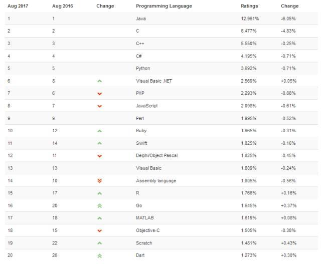 8月份Tiobe语言排行榜
