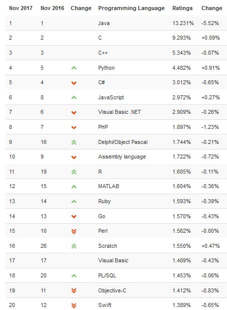 TIOBE 11 月编程语言排行榜:C/C++稳居第二第三